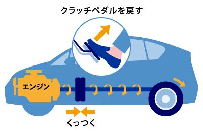 車 難しい マニュアル