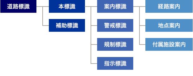 道路標識の分類